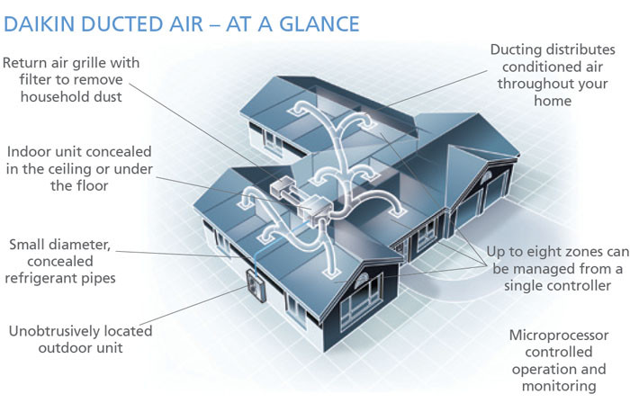 Ducted Reverse Cycle Air Conditioning Leading Brands